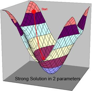 How processing (bundle adjustment) finds, or sometimes does not find, a solution 5