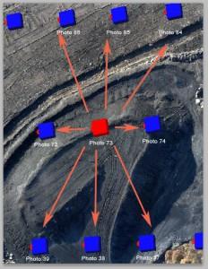 Fotogrametría con Drones o UAS, UAV overlap