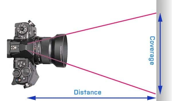 Photo coverage and field of view diagram