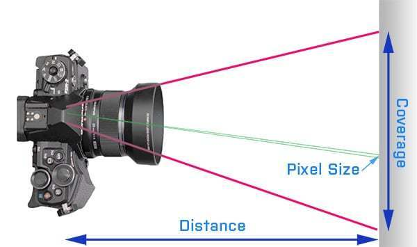 Diagram of digital camera coverage and ground pixel size